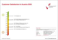 Customer Satisfaction Austria 2020