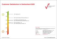 Customer Satisfaction Switzerland 2020