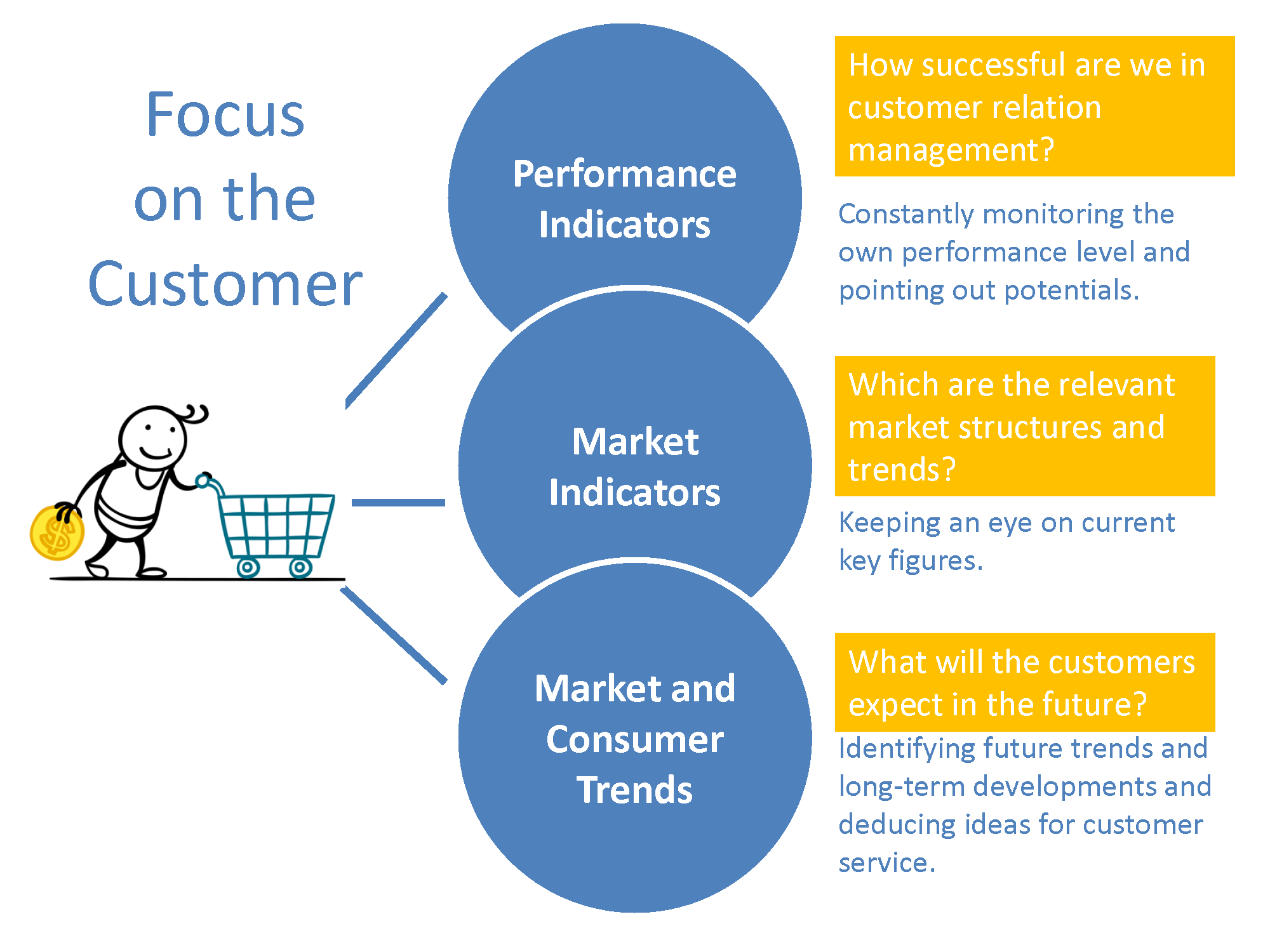 current trends in customer service